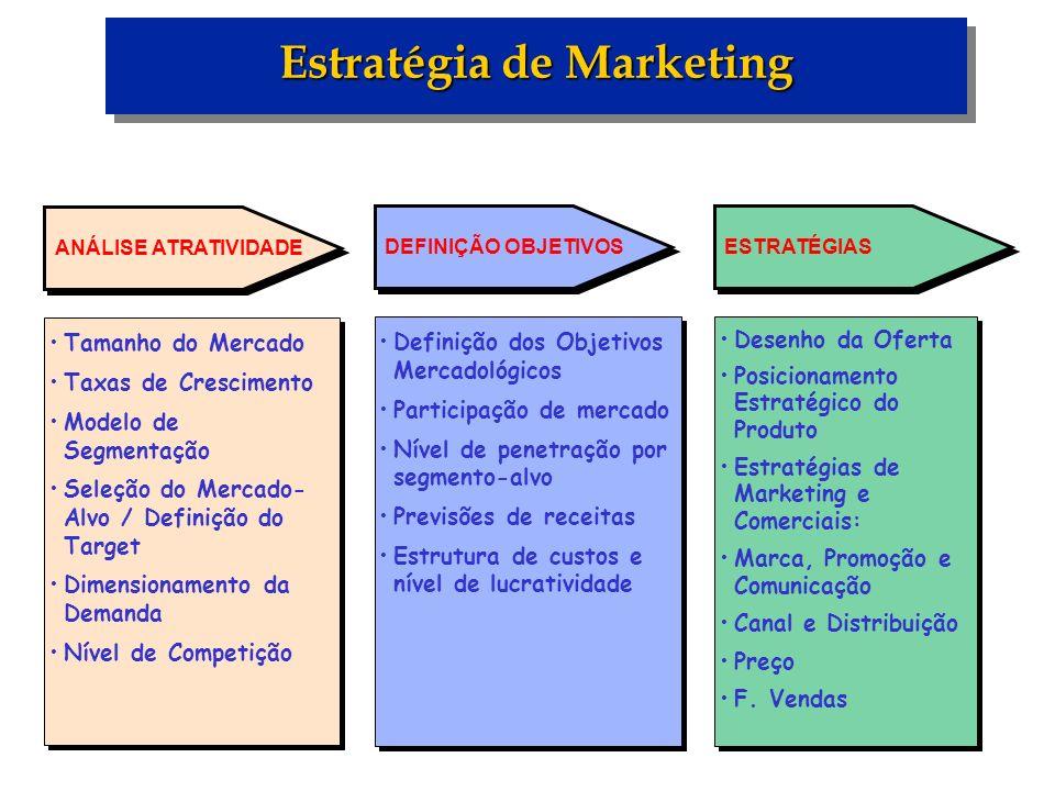 Estratégia de Marketing Tamanho do Mercado Taxas de Crescimento Modelo de Segmentação Seleção do Mercado- Alvo / Definição do Target Dimensionamento d