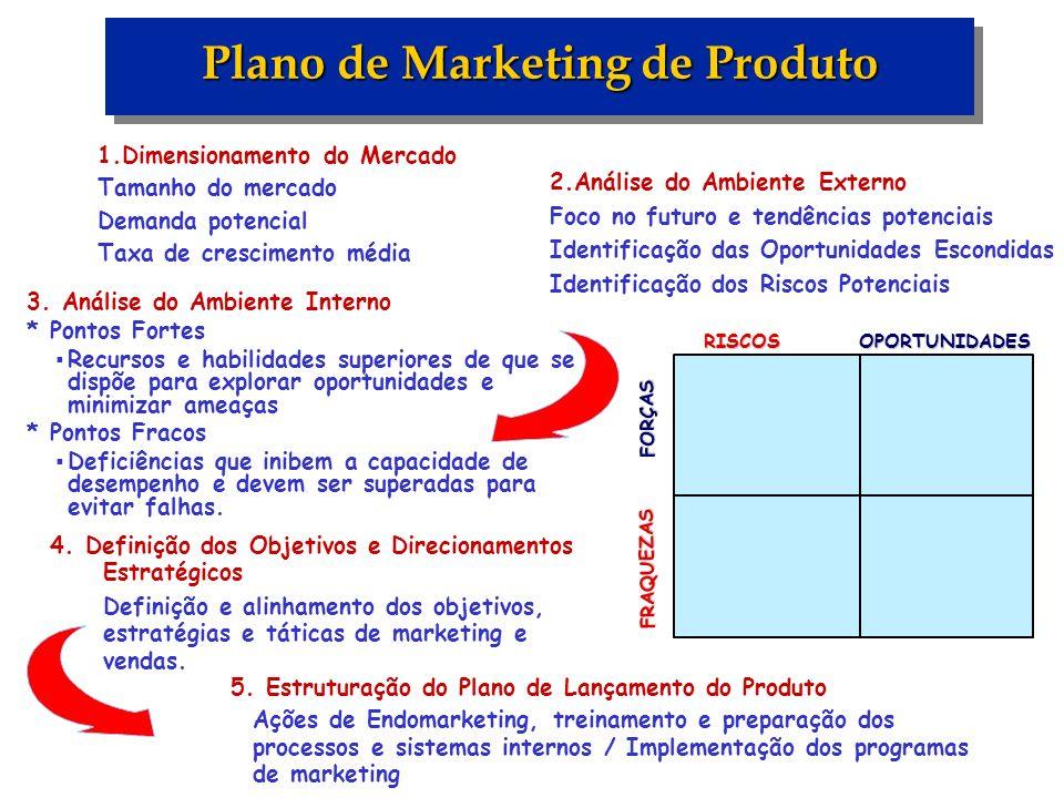 1.Dimensionamento do Mercado Tamanho do mercado Demanda potencial Taxa de crescimento média Plano de Marketing de Produto 2.Análise do Ambiente Extern