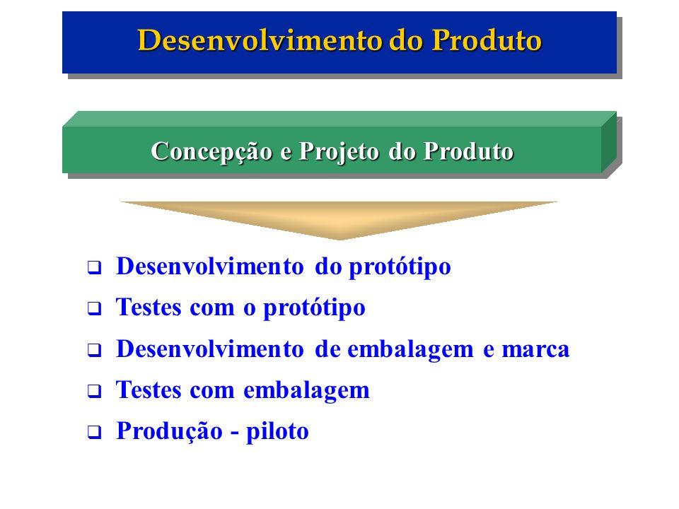 Desenvolvimento do protótipo Testes com o protótipo Desenvolvimento de embalagem e marca Testes com embalagem Produção - piloto Desenvolvimento do Pro