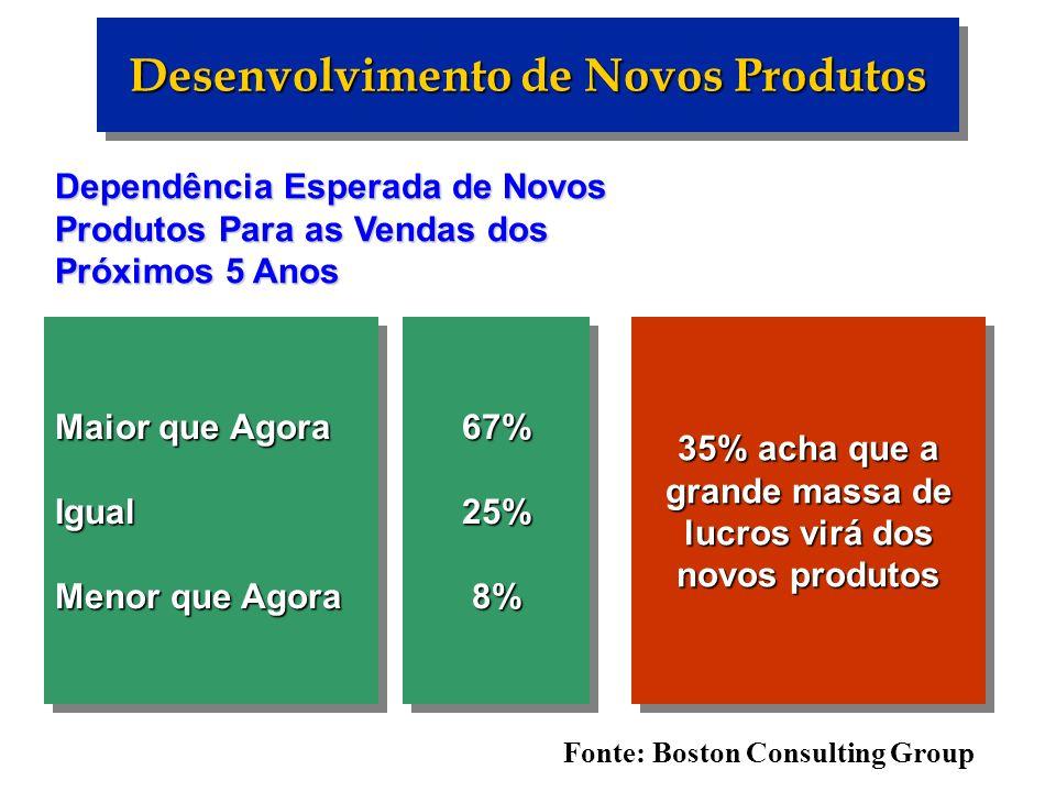 Categoria de Novos Produtos Melhorias de produtos existentes ( 26% ) Baixo BaixoAltoAlto Novos para o mercado Novos para a empresa Produtos novos para o mundo ( 10% ) ( 10% ) Novas linhas de produto ( 20 %) Reduções de custo ( 11% ) AcréscimoLinhasExistentes ( 26 % ) Reposicionamento ( 7% )