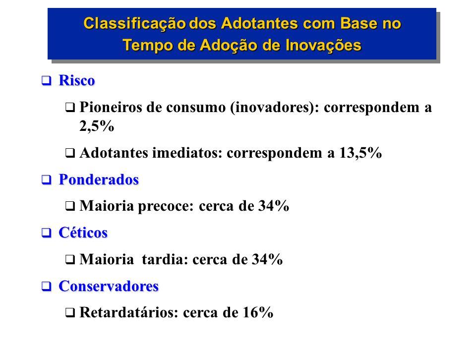 Classificação dos Adotantes com Base no Tempo de Adoção de Inovações Risco Risco Pioneiros de consumo (inovadores): correspondem a 2,5% Adotantes imed