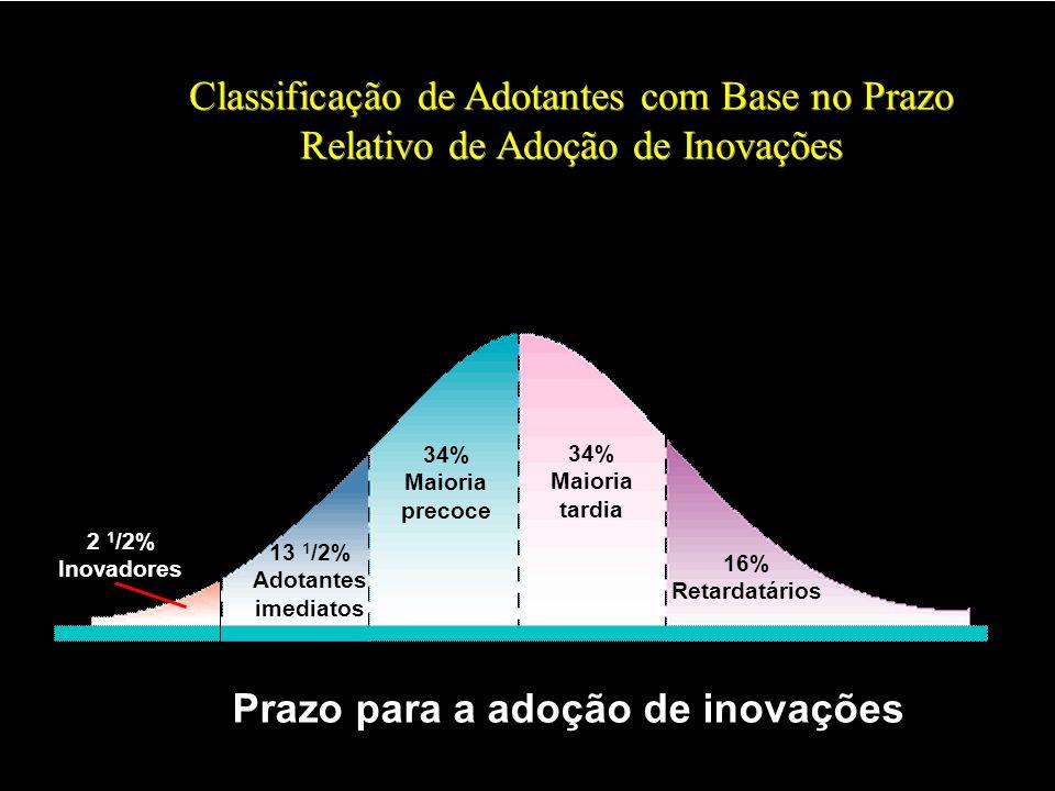 2 1 /2% Inovadores 13 1 /2% Adotantes imediatos 34% Maioria precoce 34% Maioria tardia 16% Retardatários Prazo para a adoção de inovações Classificaçã