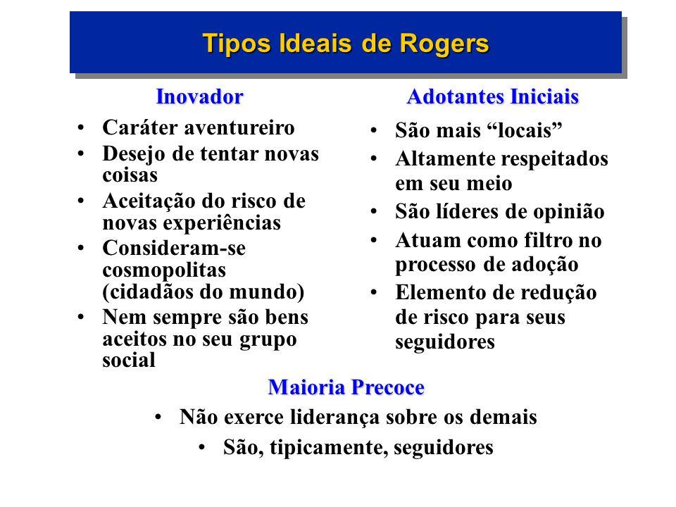Tipos Ideais de Rogers Inovador Caráter aventureiro Desejo de tentar novas coisas Aceitação do risco de novas experiências Consideram-se cosmopolitas