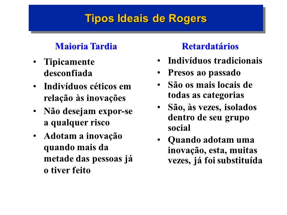 Tipos Ideais de Rogers Maioria Tardia Tipicamente desconfiada Indivíduos céticos em relação às inovações Não desejam expor-se a qualquer risco Adotam