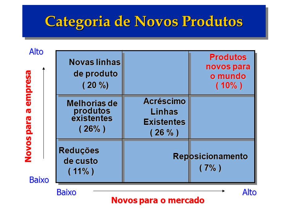 Categoria de Novos Produtos Melhorias de produtos existentes ( 26% ) Baixo BaixoAltoAlto Novos para o mercado Novos para a empresa Produtos novos para