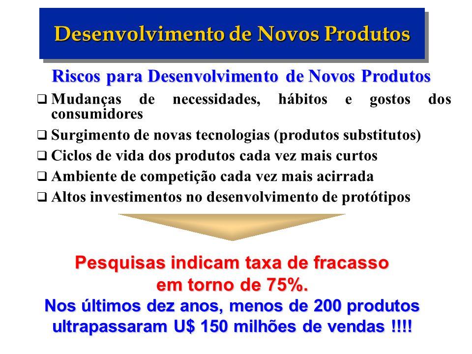 Desenvolvimento de Novos Produtos Riscos para Desenvolvimento de Novos Produtos Mudanças de necessidades, hábitos e gostos dos consumidores Surgimento