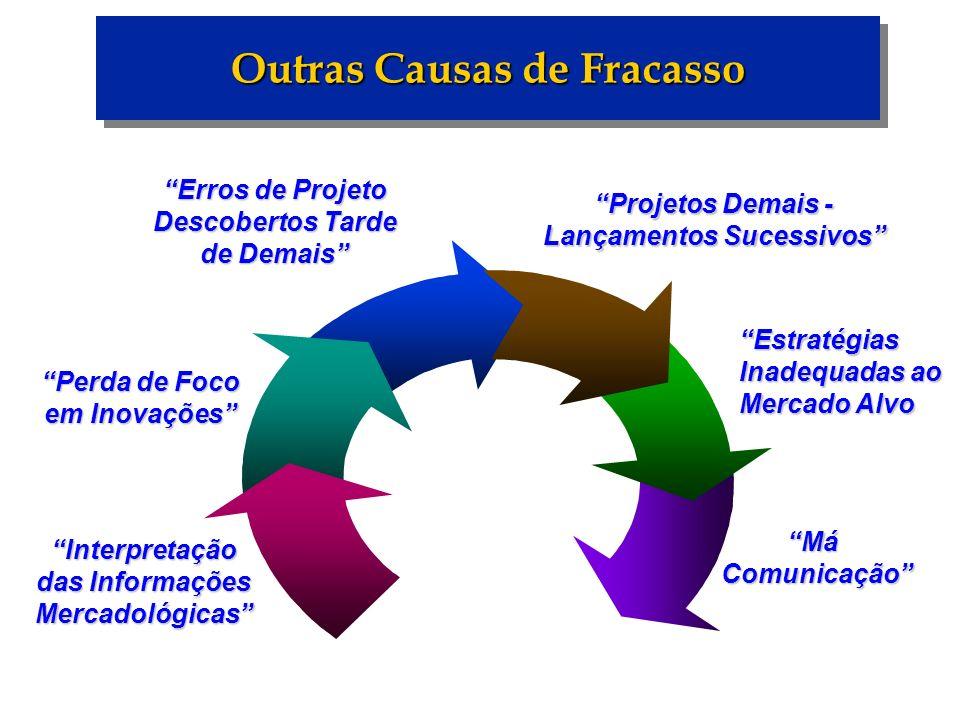 Outras Causas de Fracasso Interpretação das Informações Mercadológicas Erros de Projeto Descobertos Tarde de Demais Estratégias Inadequadas ao Mercado