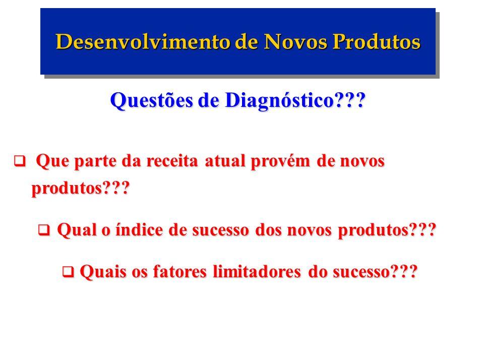 Questões de Diagnóstico??? Que parte da receita atual provém de novos produtos??? Que parte da receita atual provém de novos produtos??? Qual o índice