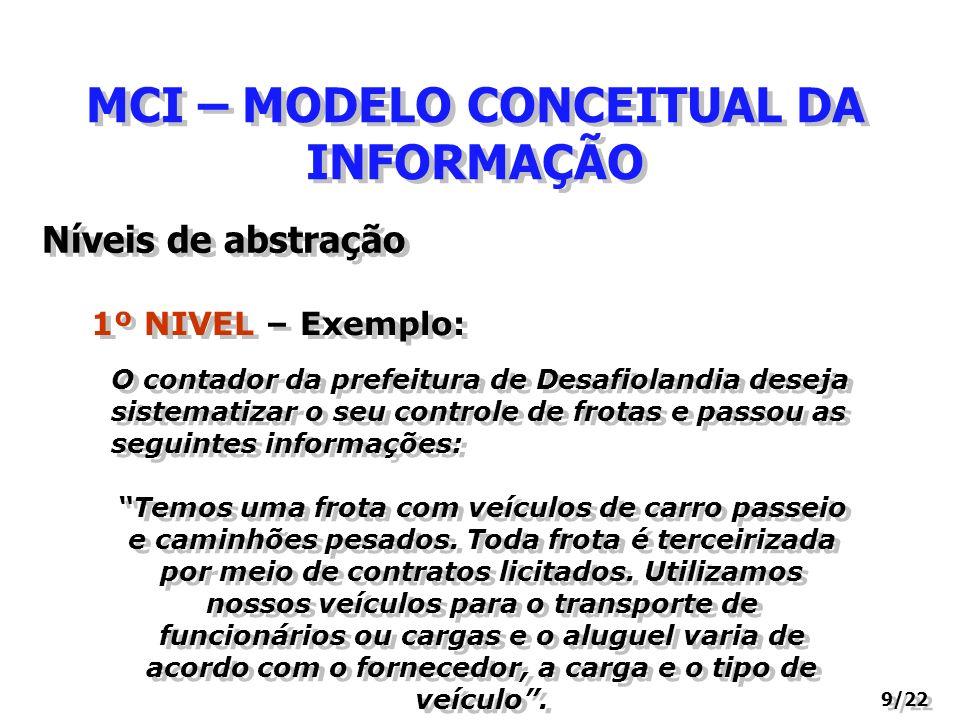 MCI – MODELO CONCEITUAL DA INFORMAÇÃO 9/22 1º NIVEL – Exemplo: Níveis de abstração O contador da prefeitura de Desafiolandia deseja sistematizar o seu