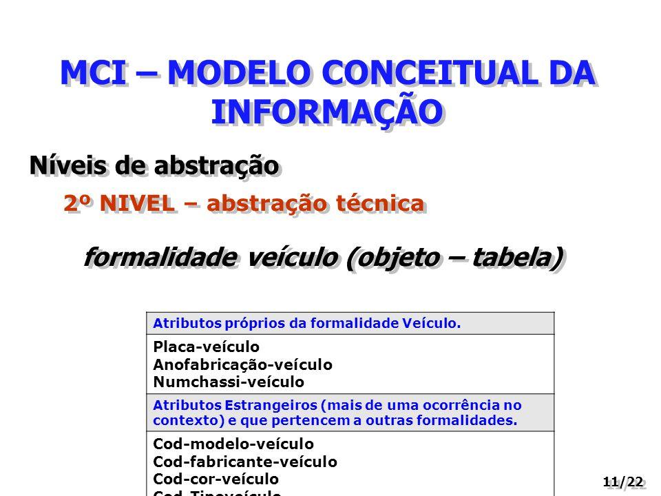 MCI – MODELO CONCEITUAL DA INFORMAÇÃO 11/22 2º NIVEL – abstração técnica Níveis de abstração formalidade veículo (objeto – tabela) Atributos próprios