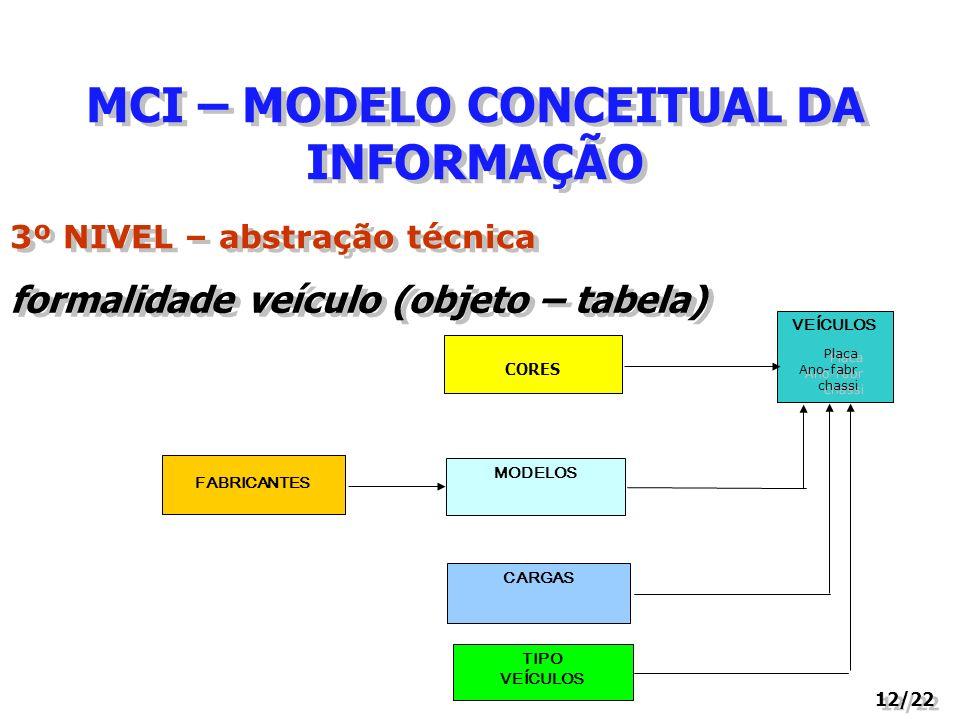 MCI – MODELO CONCEITUAL DA INFORMAÇÃO 12/22 3º NIVEL – abstração técnica formalidade veículo (objeto – tabela) VEÍCULOS FABRICANTES CARGAS MODELOS TIP