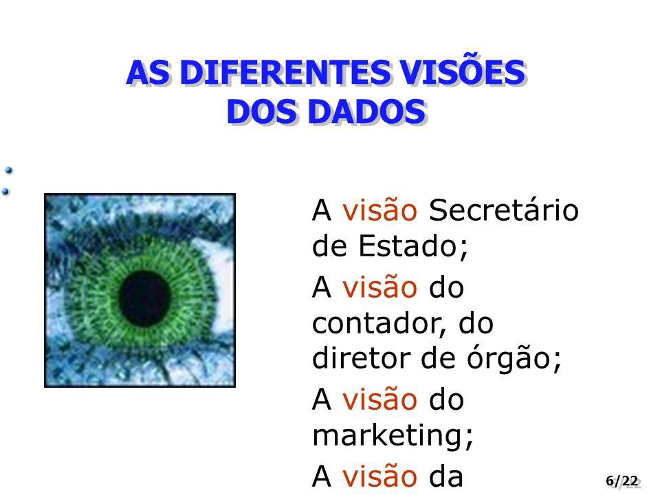 AS DIFERENTES VISÕES DOS DADOS 6/22 A visão Secretário de Estado; A visão do contador, do diretor de órgão; A visão do marketing; A visão da comunidad