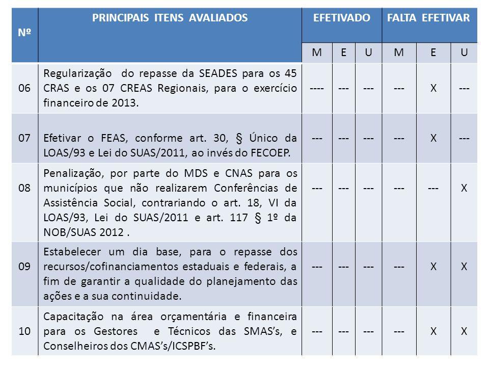 Nº PRINCIPAIS ITENS AVALIADOSEFETIVADOFALTA EFETIVAR MEUMEU 06 Regularização do repasse da SEADES para os 45 CRAS e os 07 CREAS Regionais, para o exercício financeiro de 2013.