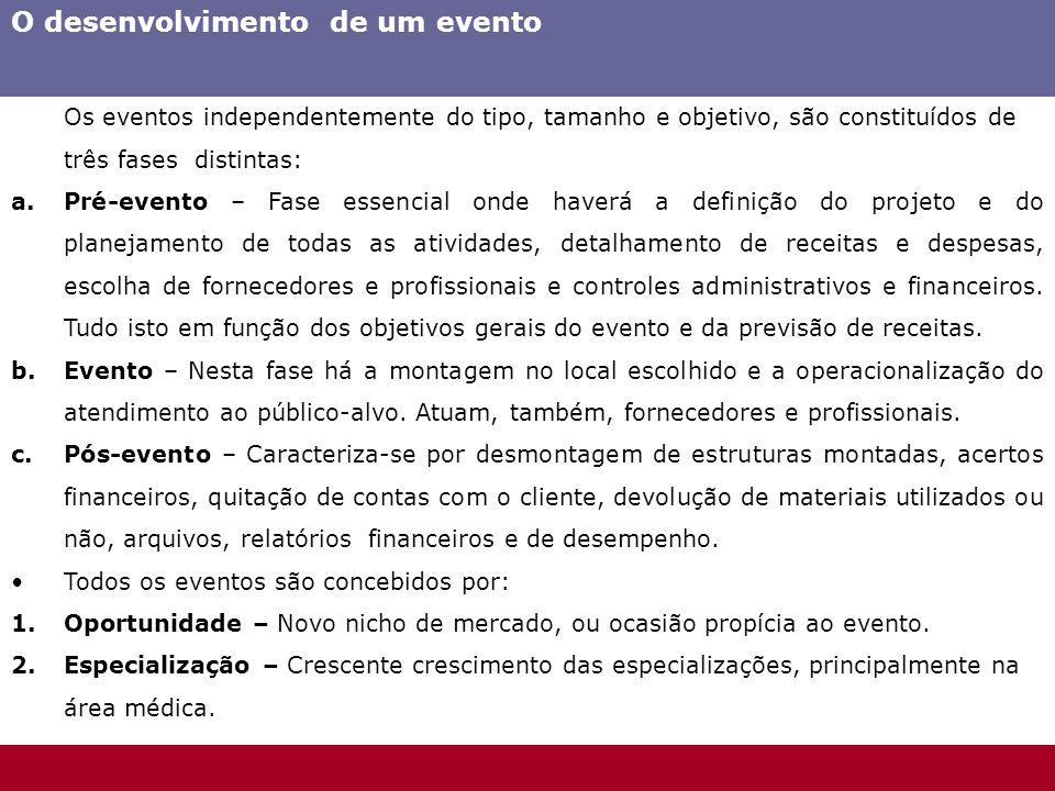 O desenvolvimento de um evento Os eventos independentemente do tipo, tamanho e objetivo, são constituídos de três fases distintas: a.Pré-evento – Fase