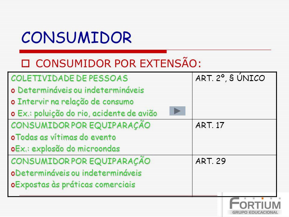 CONSUMIDOR CONSUMIDOR POR EXTENSÃO: COLETIVIDADE DE PESSOAS o Determináveis ou indetermináveis o Intervir na relação de consumo o Ex.: poluição do rio