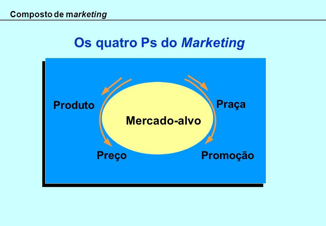 Composto de marketing Os quatro Ps do Marketing Praça Promoção Preço Produto Mercado-alvo