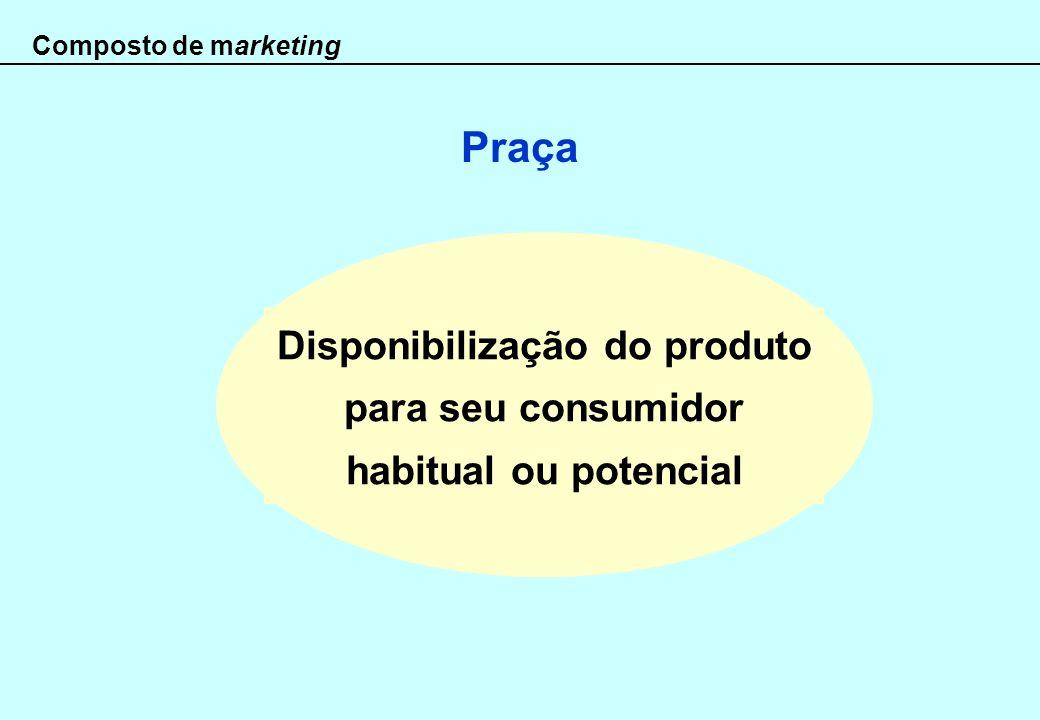 Praça Composto de marketing Disponibilização do produto para seu consumidor habitual ou potencial