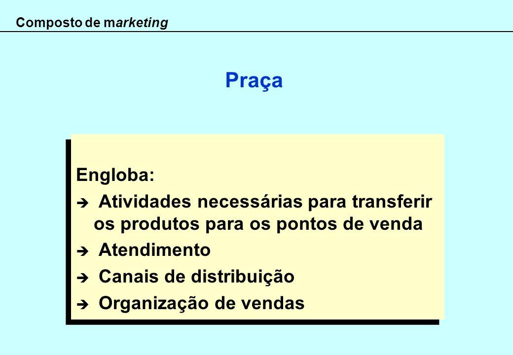 Composto de marketing Praça Engloba: Atividades necessárias para transferir os produtos para os pontos de venda Atendimento Canais de distribuição Org
