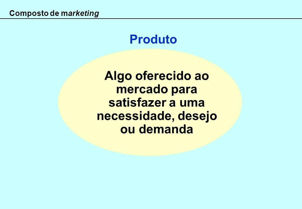 Composto de marketing Algo oferecido ao mercado para satisfazer a uma necessidade, desejo ou demanda Produto