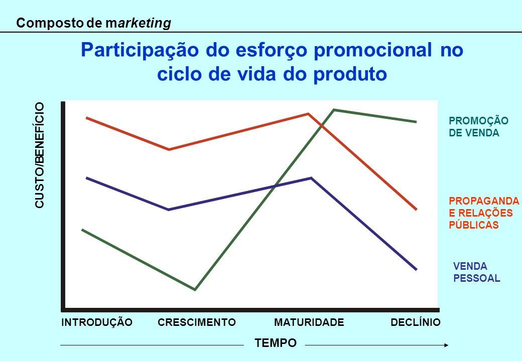 Composto de marketing INTRODUÇÃOCRESCIMENTOMATURIDADEDECLÍNIO PROMOÇÃO DE VENDA VENDA PESSOAL PROPAGANDA E RELAÇÕES PÚBLICAS TEMPO Participação do esf