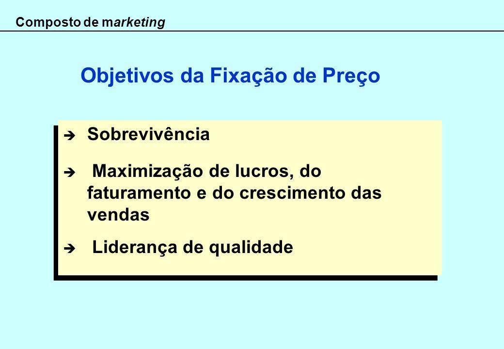 Composto de marketing Sobrevivência Maximização de lucros, do faturamento e do crescimento das vendas Liderança de qualidade Sobrevivência Maximização