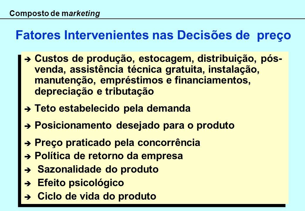 Composto de marketing Fatores Intervenientes nas Decisões de preço Custos de produção, estocagem, distribuição, pós- venda, assistência técnica gratui