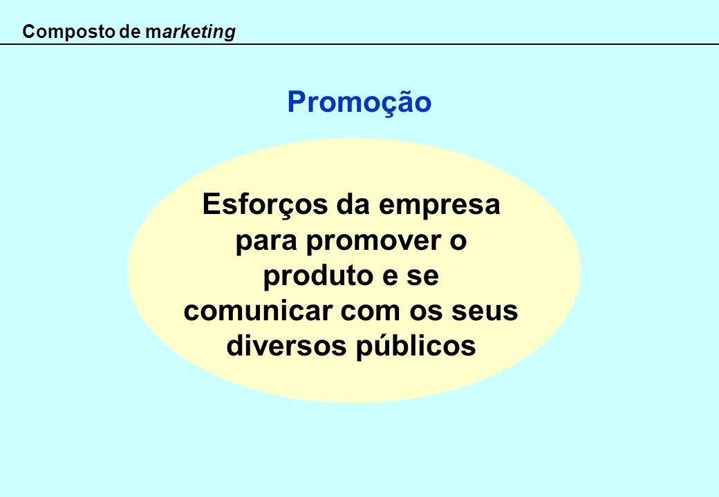 Promoção Composto de marketing Esforços da empresa para promover o produto e se comunicar com os seus diversos públicos