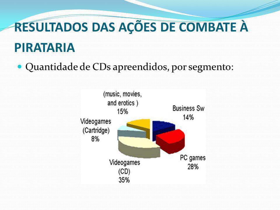 RESULTADOS DAS AÇÕES DE COMBATE À PIRATARIA Quantidade de CDs apreendidos, por segmento:
