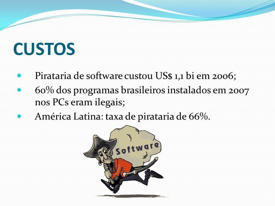 CUSTOS Pirataria de software custou US$ 1,1 bi em 2006; 60% dos programas brasileiros instalados em 2007 nos PCs eram ilegais; América Latina: taxa de