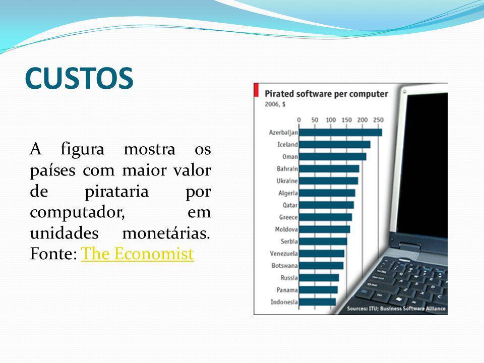CUSTOS A figura mostra os países com maior valor de pirataria por computador, em unidades monetárias. Fonte: The EconomistThe Economist