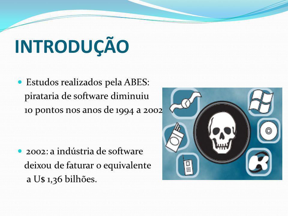 INTRODUÇÃO Estudos realizados pela ABES: pirataria de software diminuiu 10 pontos nos anos de 1994 a 2002; 2002: a indústria de software deixou de fat