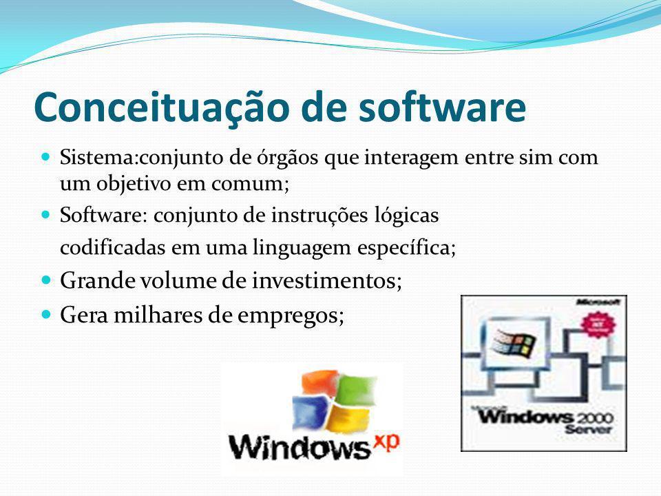 Conceituação de software Software não é vendido; Licenças são vendidas; Não autorização cópia de software; Processo de desenvolvimento complexo; Conhecimento técnico desenvolvedor; Conhecimento regras de negócios de software.