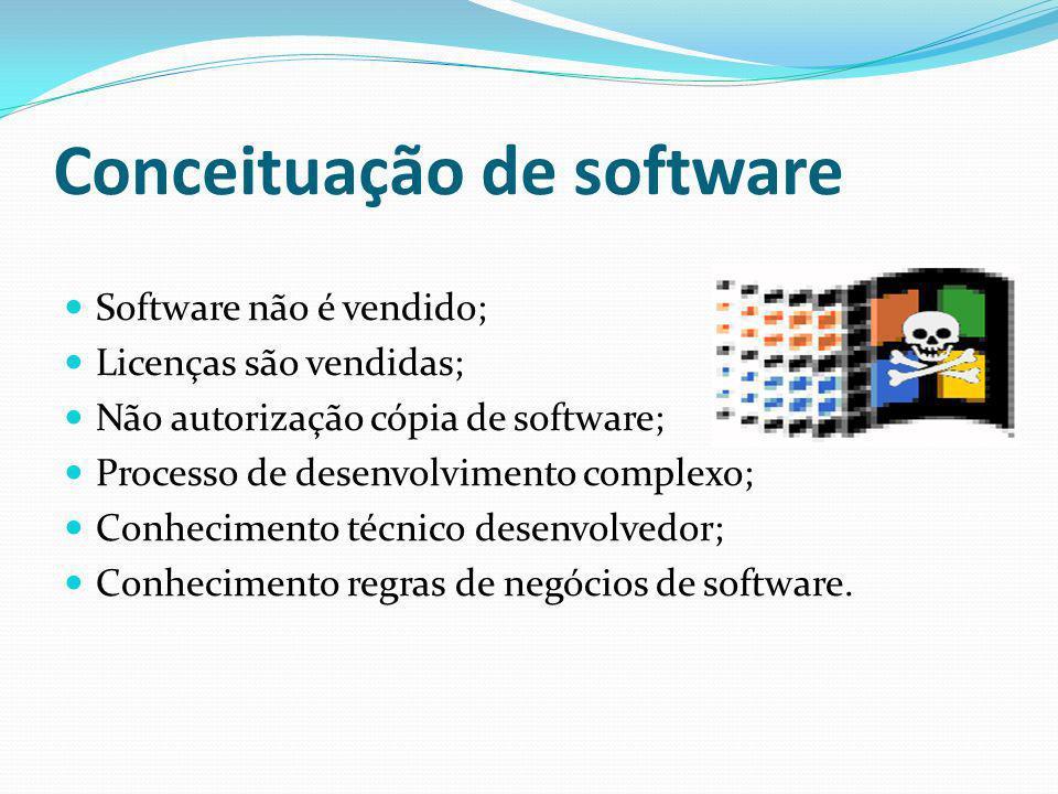 Conceituação de software Software não é vendido; Licenças são vendidas; Não autorização cópia de software; Processo de desenvolvimento complexo; Conhe