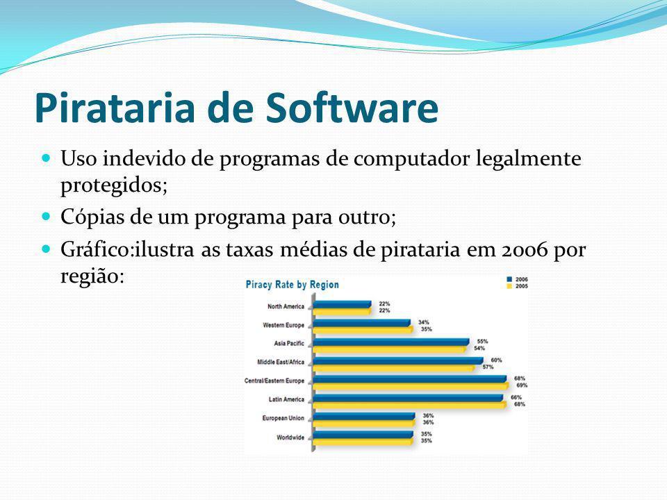 CUSTOS Pirataria de software custou US$ 1,1 bi em 2006; 60% dos programas brasileiros instalados em 2007 nos PCs eram ilegais; América Latina: taxa de pirataria de 66%.