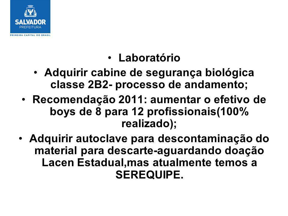 Laboratório Adquirir cabine de segurança biológica classe 2B2- processo de andamento; Recomendação 2011: aumentar o efetivo de boys de 8 para 12 profi