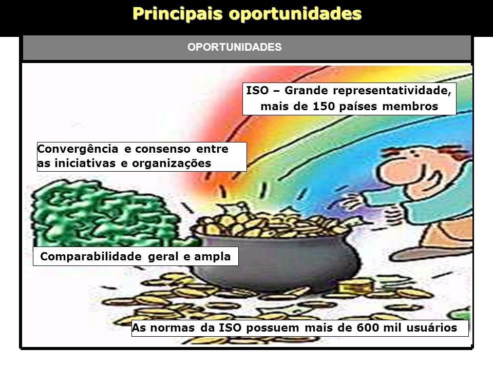 Principais oportunidades OPORTUNIDADES ISO – Grande representatividade, mais de 150 países membros Comparabilidade geral e ampla Convergência e consen