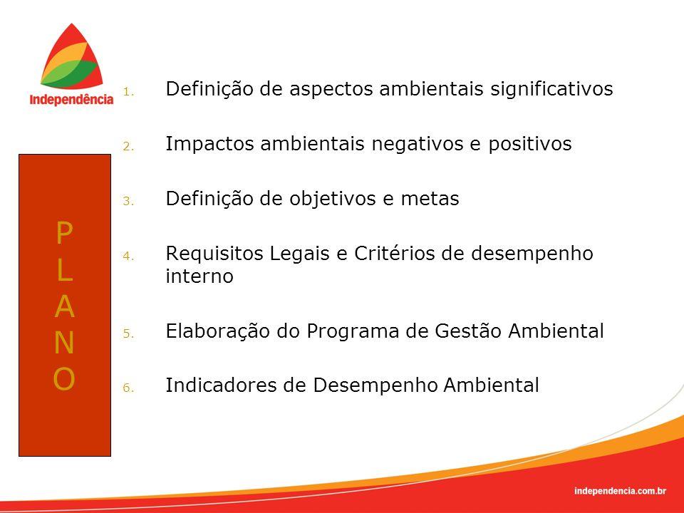 1. Definição de aspectos ambientais significativos 2. Impactos ambientais negativos e positivos 3. Definição de objetivos e metas 4. Requisitos Legais