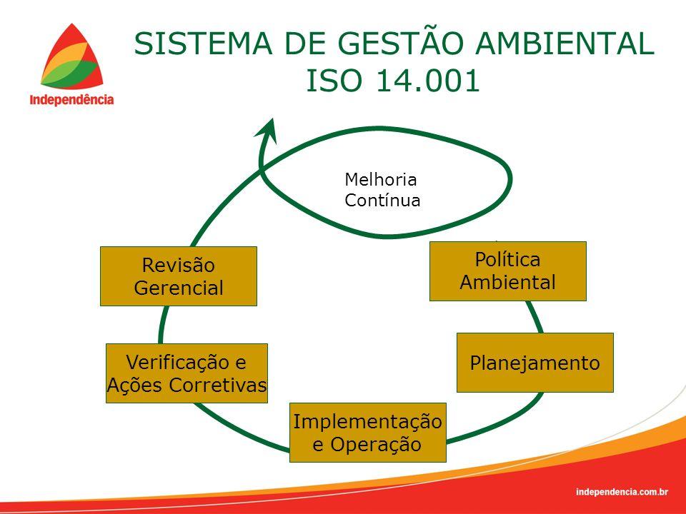SISTEMA DE GESTÃO AMBIENTAL ISO 14.001 Política Ambiental Planejamento Implementação e Operação Verificação e Ações Corretivas Revisão Gerencial Melho