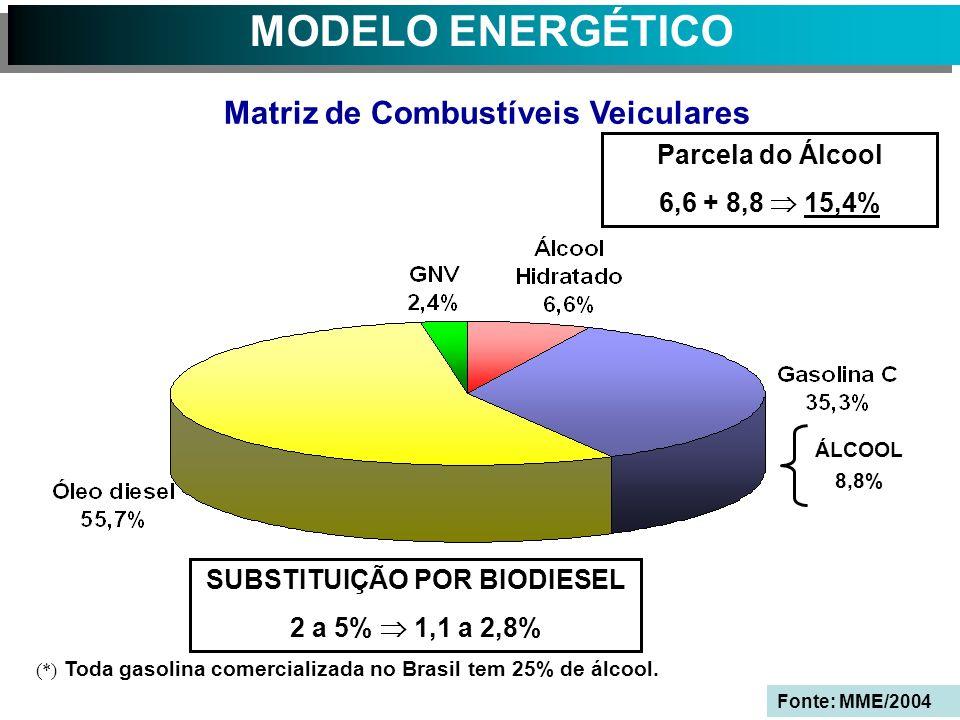 MODELO ENERGÉTICO ÁLCOOL 8,8% SUBSTITUIÇÃO POR BIODIESEL 2 a 5% 1,1 a 2,8% (*) Toda gasolina comercializada no Brasil tem 25% de álcool.