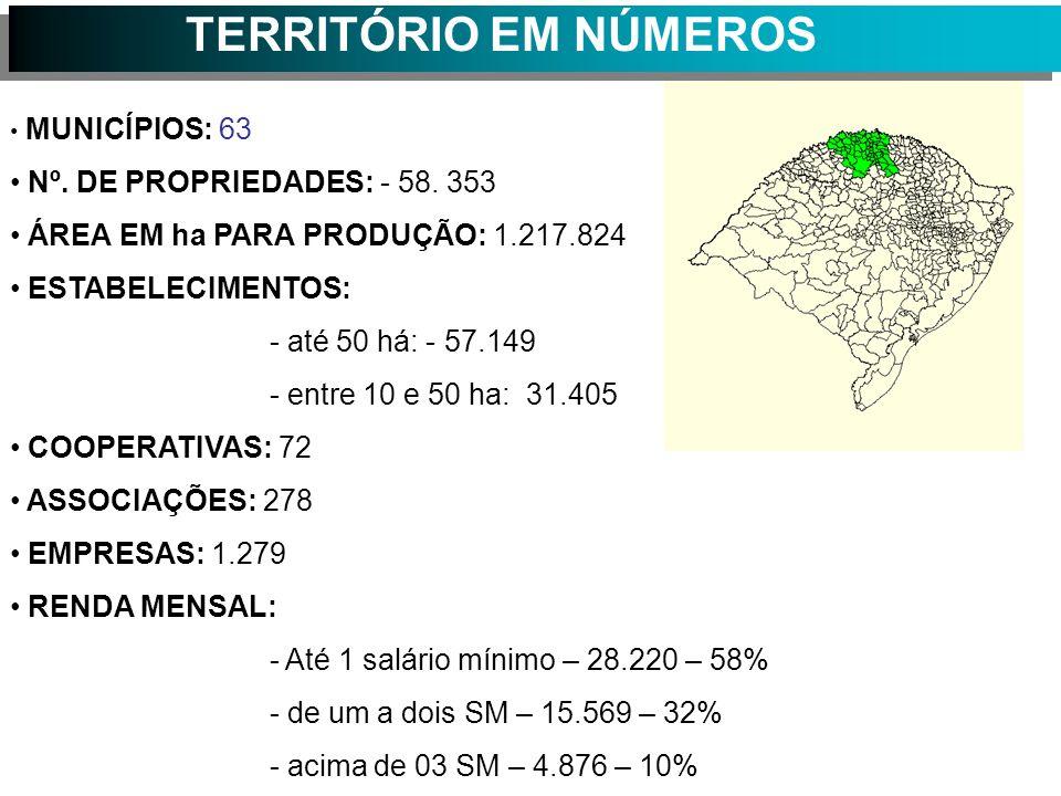 TERRITÓRIO EM NÚMEROS MUNICÍPIOS: 63 Nº.DE PROPRIEDADES: - 58.