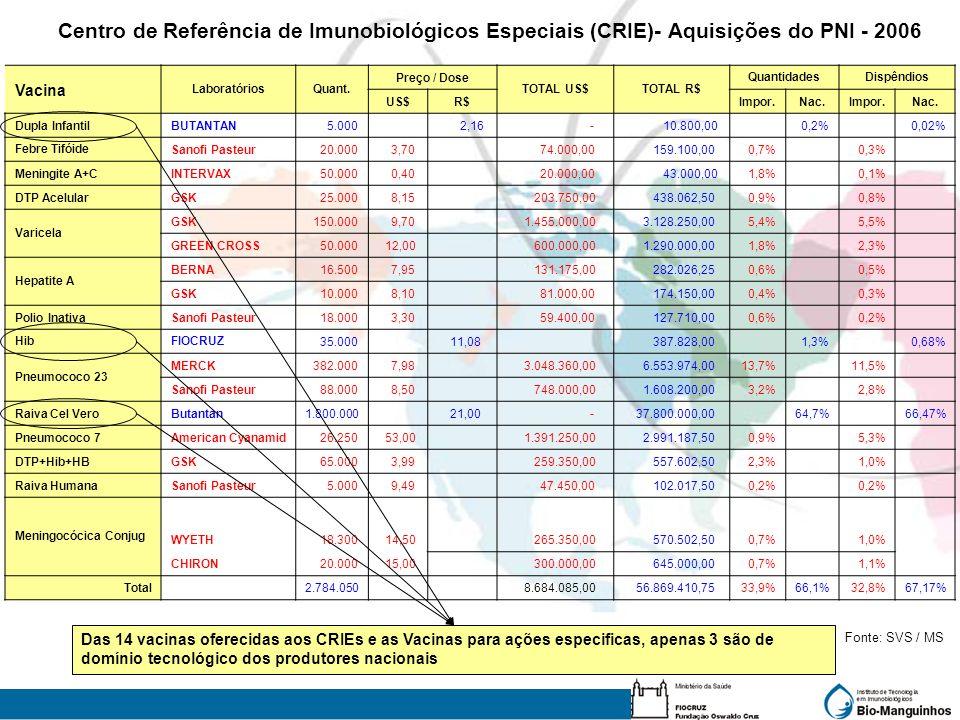 Centro de Referência de Imunobiológicos Especiais (CRIE)- Aquisições do PNI - 2006 Vacina LaboratóriosQuant. Preço / Dose TOTAL US$TOTAL R$ Quantidade