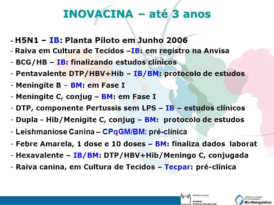 INOVACINA – até 3 anos - H5N1 – IB: Planta Piloto em Junho 2006 - Raiva em Cultura de Tecidos –IB: em registro na Anvisa - BCG/HB – IB: finalizando es