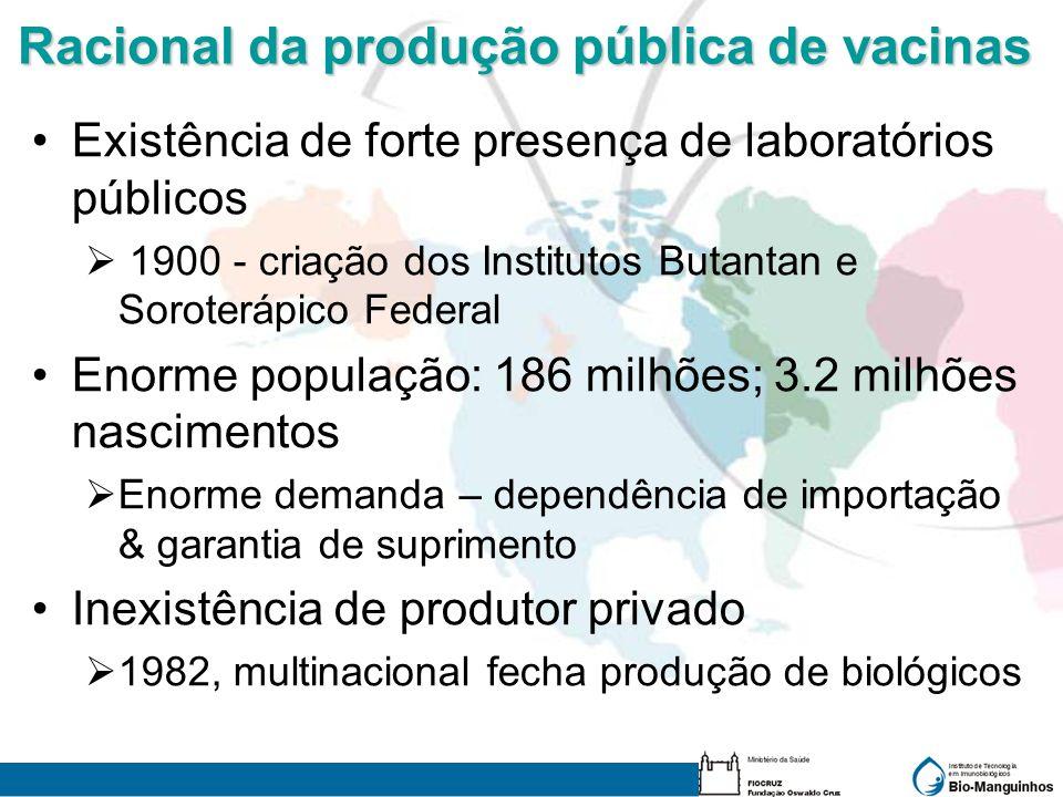 Racional da produção pública de vacinas Existência de forte presença de laboratórios públicos 1900 - criação dos Institutos Butantan e Soroterápico Fe