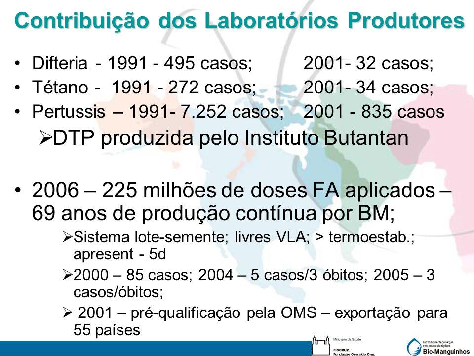 Contribuição dos Laboratórios Produtores Difteria - 1991 - 495 casos; 2001- 32 casos; Tétano - 1991 - 272 casos; 2001- 34 casos; Pertussis – 1991- 7.2