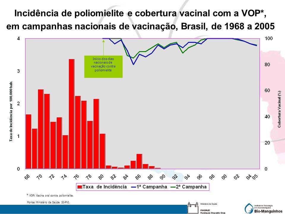 Taxa de Incidência por 100.000 hab. Cobertura Vacinal (%) Incidência de poliomielite e cobertura vacinal com a VOP*, em campanhas nacionais de vacinaç