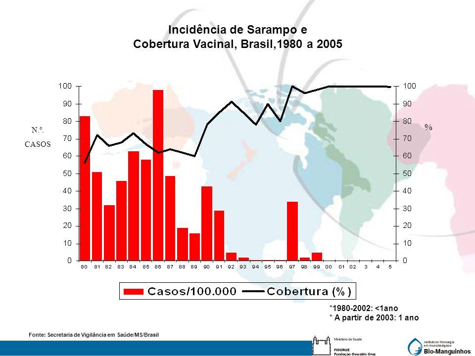 N.º. CASOS Incidência de Sarampo e Cobertura Vacinal, Brasil,1980 a 2005 Fonte: Secretaria de Vigilância em Saúde/MS/Brasil *1980-2002: <1ano * A part
