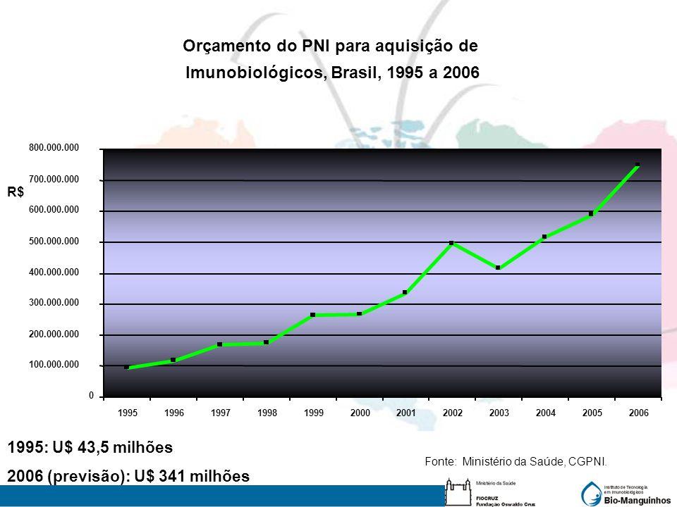 Orçamento do PNI para aquisição de Imunobiológicos, Brasil, 1995 a 2006 0 100.000.000 200.000.000 300.000.000 400.000.000 500.000.000 600.000.000 700.