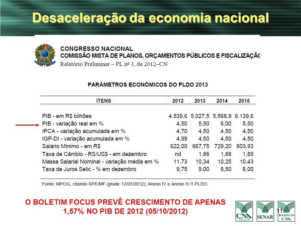 11 Desaceleração da economia nacional 11 O BOLETIM FOCUS PREVÊ CRESCIMENTO DE APENAS 1,57% NO PIB DE 2012 (05/10/2012)