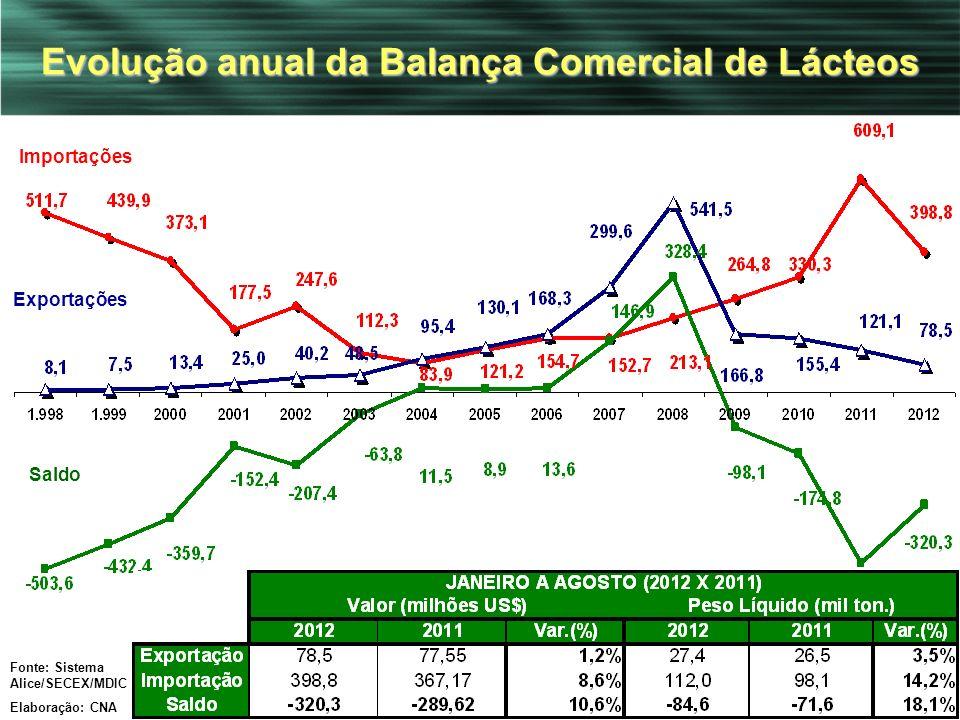 12 Evolução anual da Balança Comercial de Lácteos Saldo Exportações Importações Fonte: Sistema Alice/SECEX/MDIC Elaboração: CNA