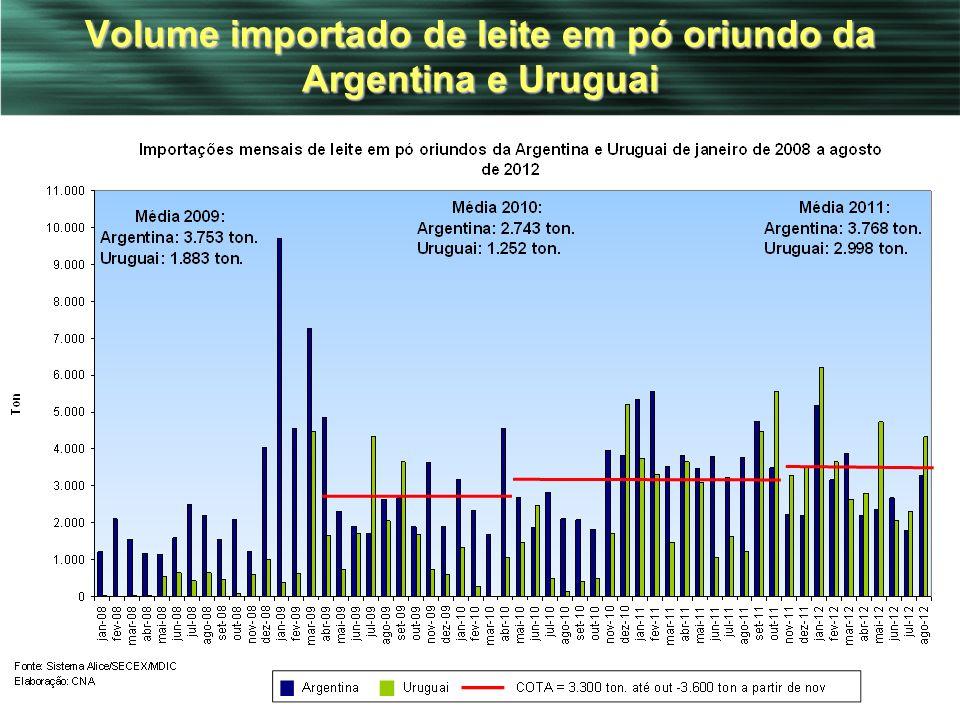 13 Volume importado de leite em pó oriundo da Argentina e Uruguai